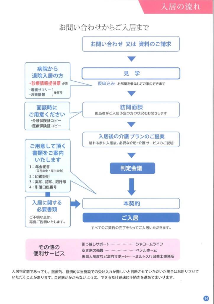 堺市の老人ホーム 晴れる家 契約の流れ